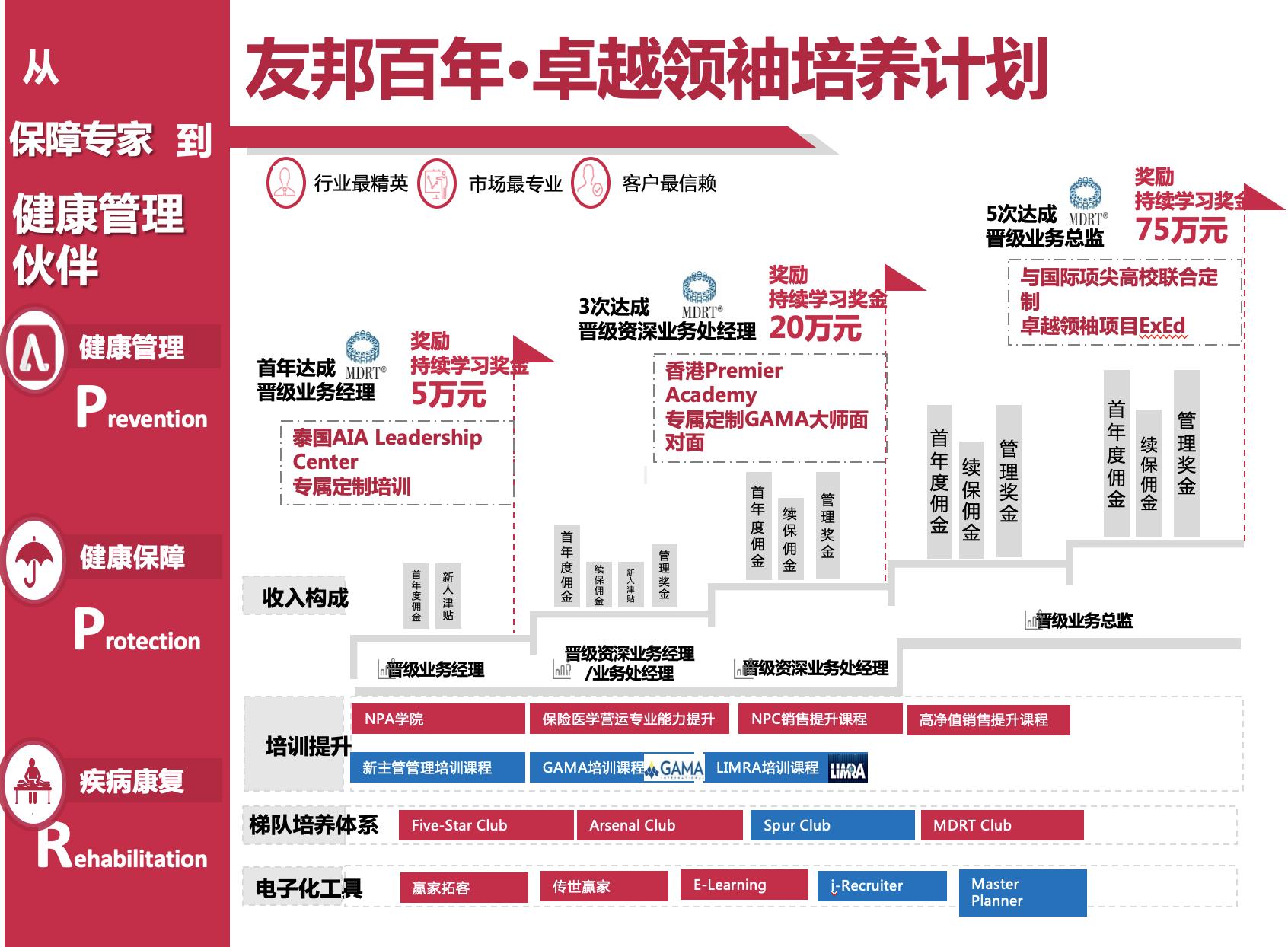 友邦保险有限公司-广东分公司