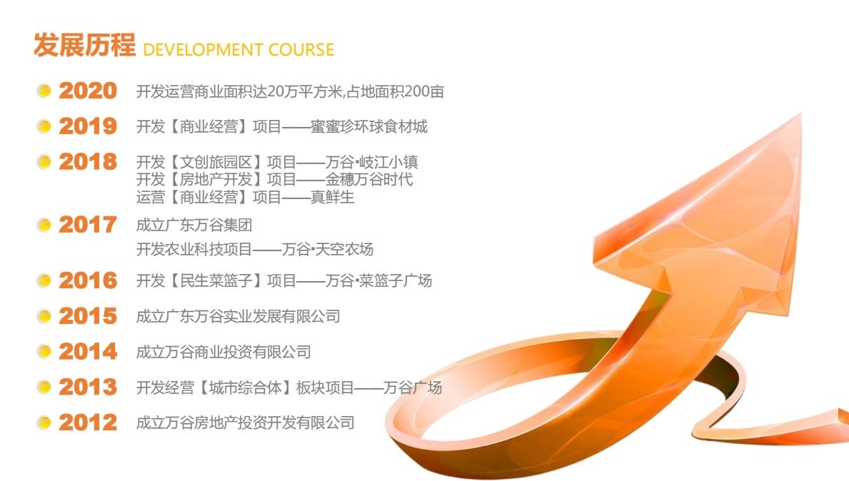 广东万谷实业发展有限公司_才通国际人才网_job001.cn