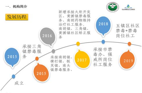 中山市臻善社会工作服务社_才通国际人才网_job001.cn