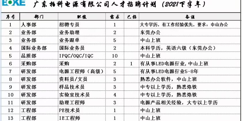 中山市柏科电源有限公司_才通国际人才网_job001.cn